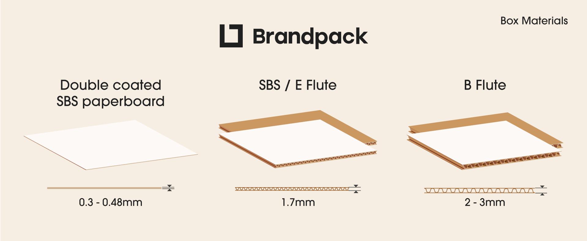 Box printing materials